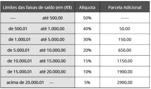 tabela do fgts