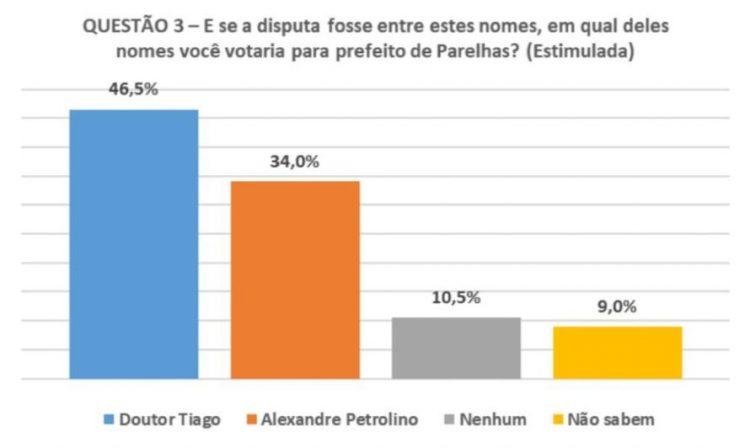 Resultado de imagem para No confronto direto com o prefeito Alexandre Petronilo, Dr. Tiago abre uma dianteira de 12,5 pontos percentuais, que corresponde a mais de 1 mil votos
