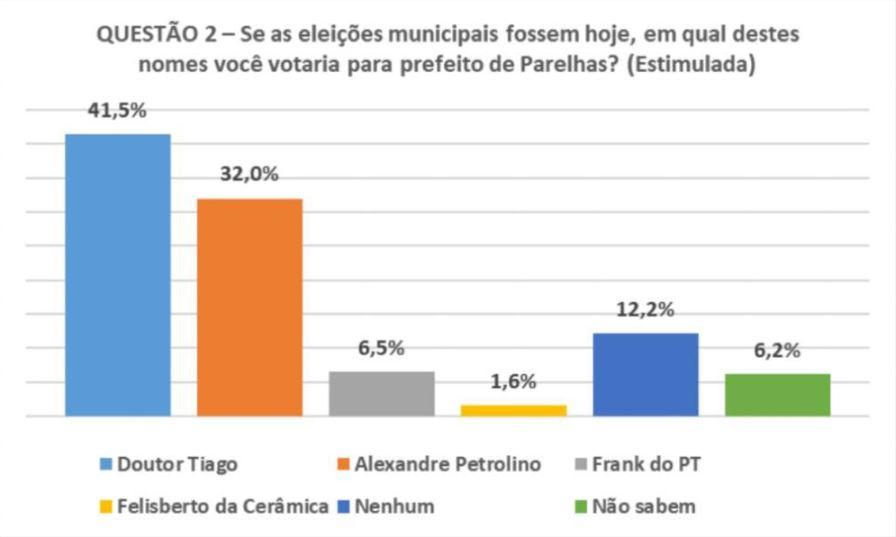 Resultado de imagem para Dr. Tiago Almeida lidera pesquisa para prefeito de Parelhas