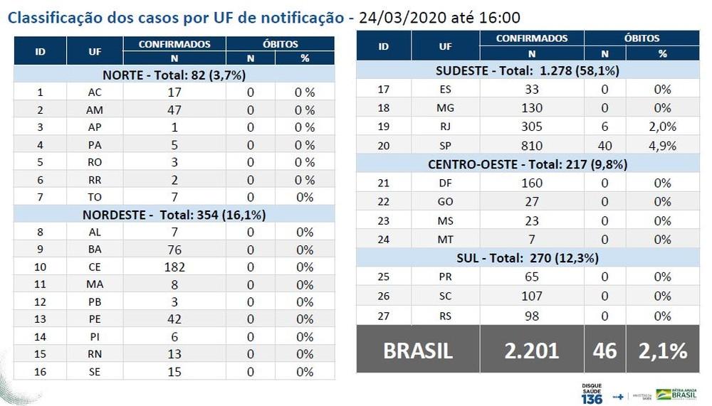 casosnobrasil24