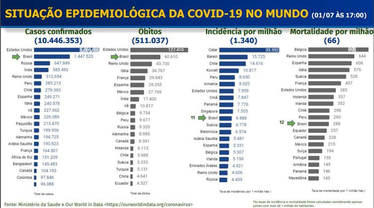 situacao epidemiologica da covid 19 no mundo 1.7