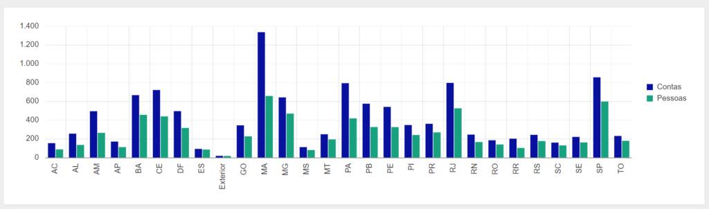 Gráfico de gestores públicos com contas reprovadas por Estado - Foto: Reprodução