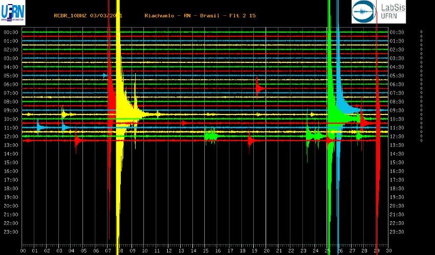 Município do rn registra 50 tremores de terras nesta quarta-feira