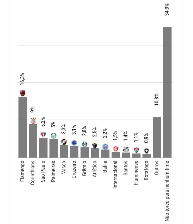 Flamengo tem maior torcida e 34,9% não torcem pra time nenhum; veja lista