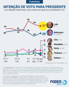 Lula tem 37% de intenções de votos contra 28% de bolsonaro no 1º turno, aponta pesquisa