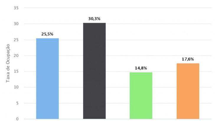 Rn registra taxa de ocupação de leitos críticos para covid de 25,5%