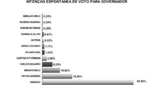 Fátima bezerra lidera pesquisa, mas indecisos assustam projeto de reeleição em 2022